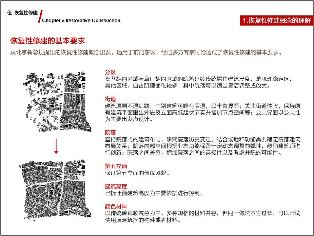 来源于:朱小地 《前门东区保护与复兴规划》PPT